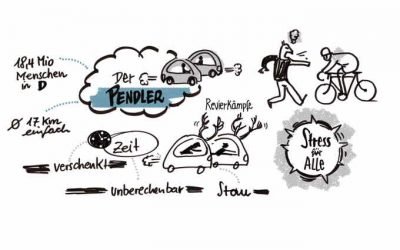 Was ist Visual Thinking?